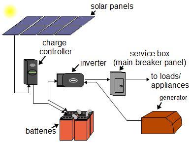 solar-help